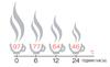 Теплоізоляційні характеристики BULLET500. Дослідження проводилися за температури навколішнього середовища 15 °С